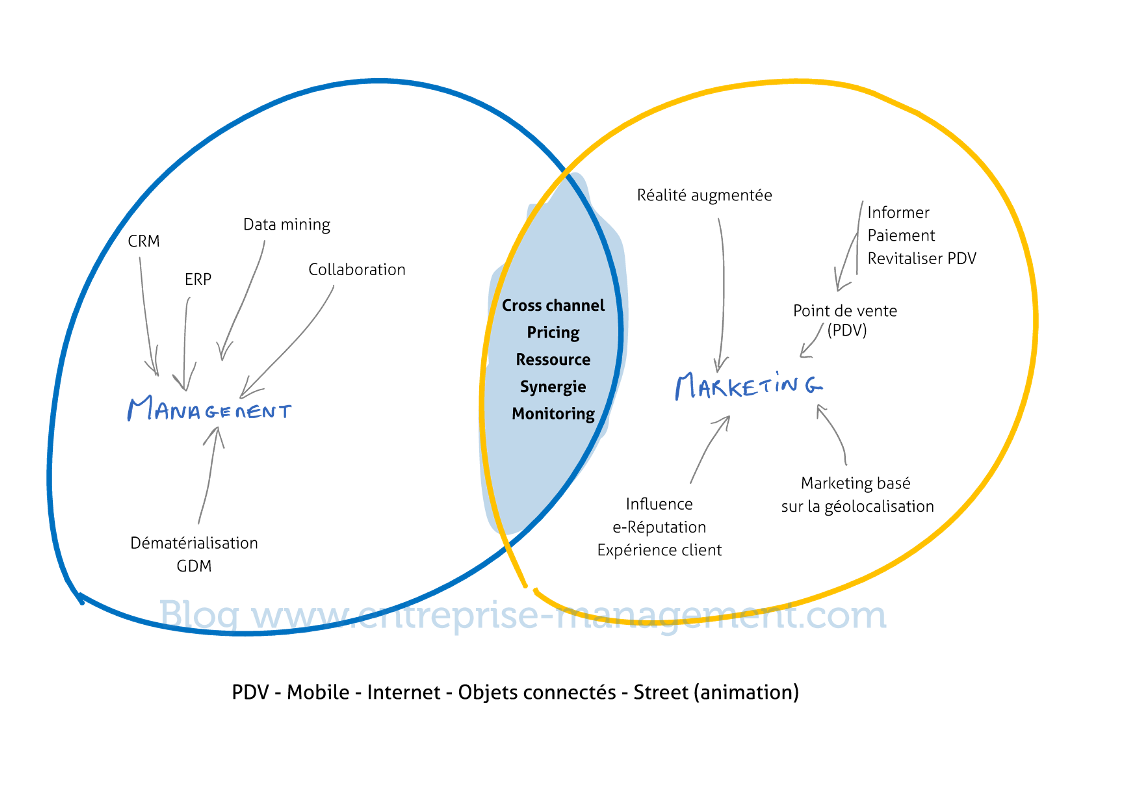 Les points clefs d'une entreprise digitale