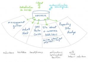 La structure d'un logiciel de gestion