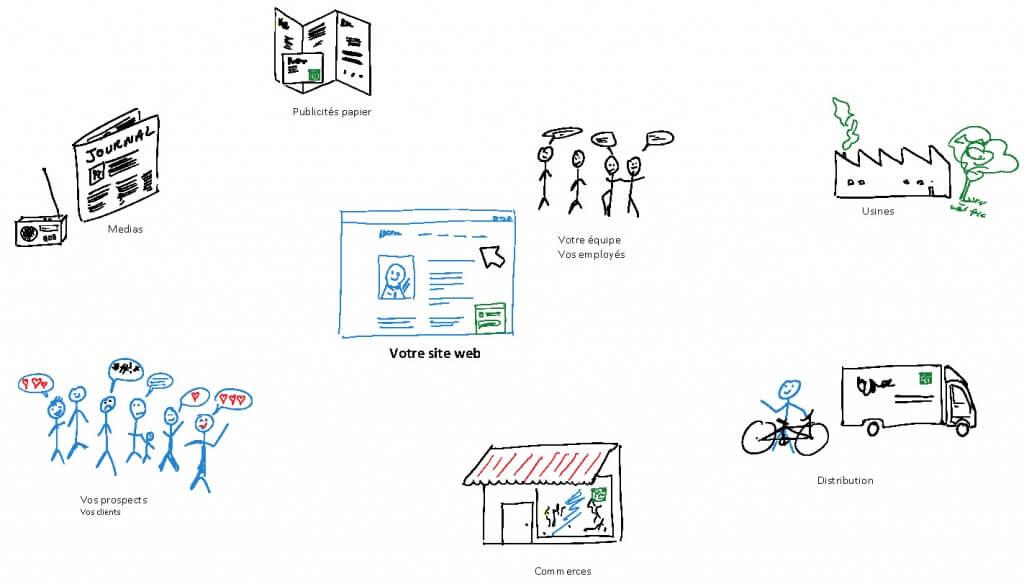 Stratégie digitale : tous les éléments autours de votre entreprise comptent