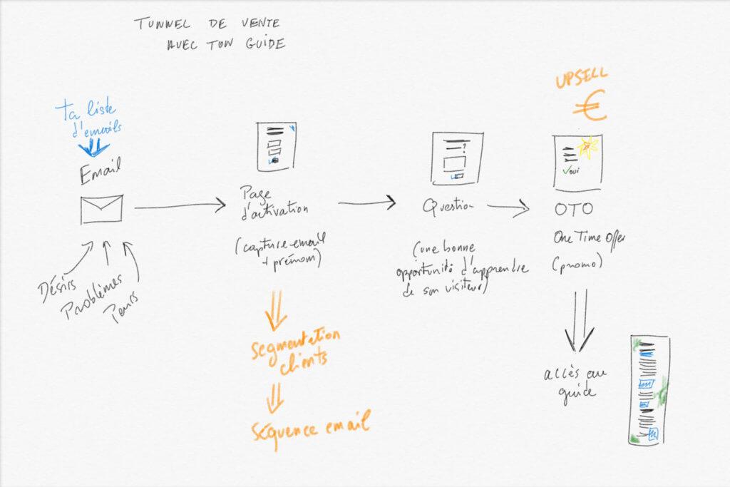 Tunnel de vente pour générer des ventes avec un guide ultime