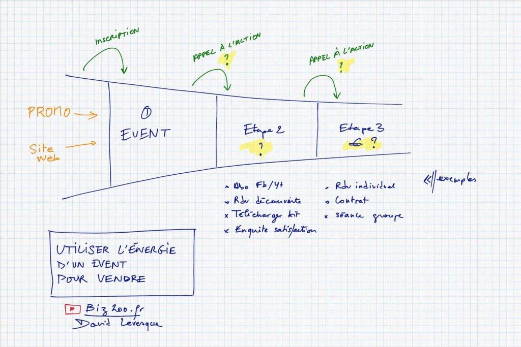 Tunnel de vente, imagine le parcours client: comment transformer un participant de ta conférence à client?
