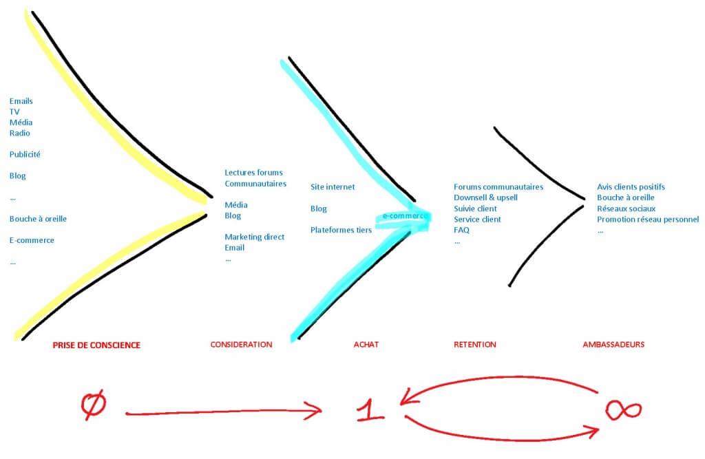 Tunnel de conversion : cycle d'achat et quantité d'effort pour amorcer les ventes